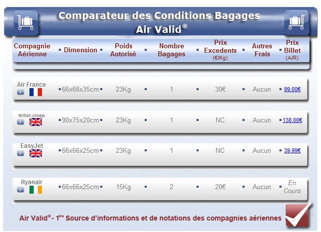 Les critères à prendre en compte pour les bagages :